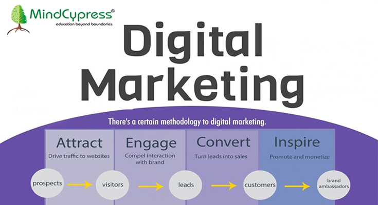 Here is all you need to know About What Digital Marketing Exactly Is?
